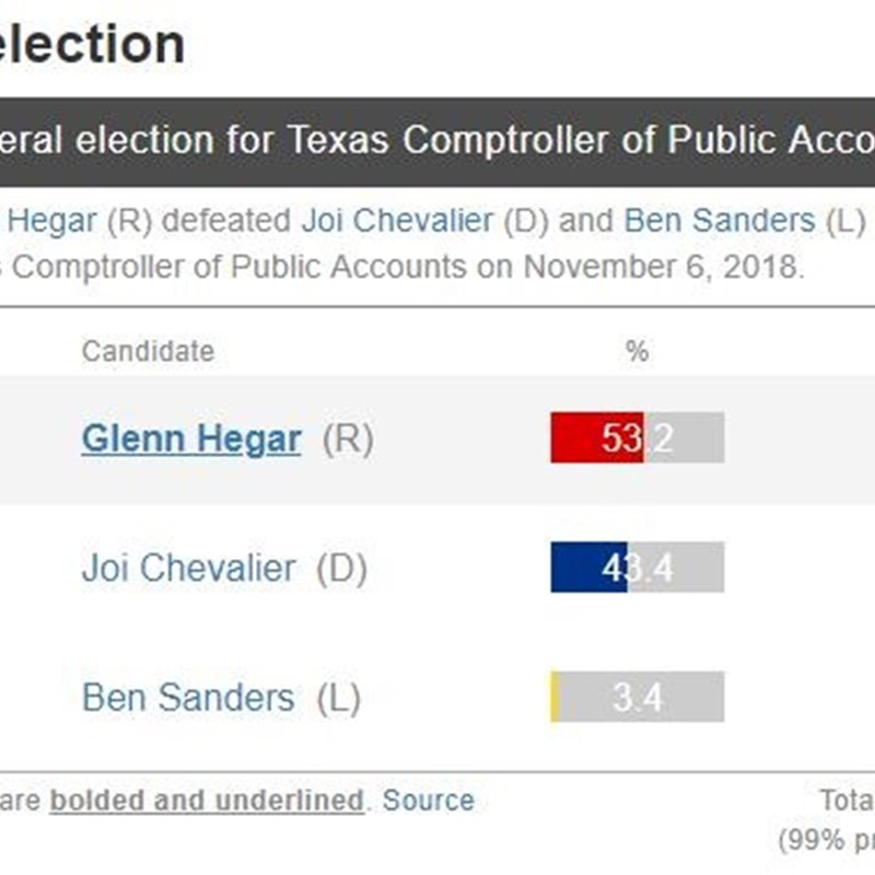 https://elections.sos.state.tx.us/elchist331_state.htm